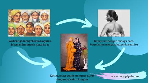 sejarah mukena di indonesia